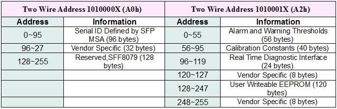 10Gb/s Pluggable SFP Transceiver - 850nm, oeMarket com