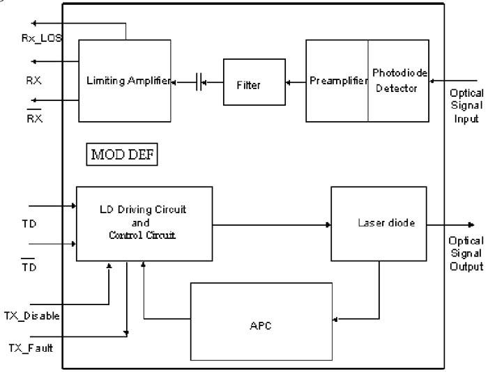 10gb/s dwdm sfp+ transceiver hot pluggable, duplex lc, +3. 3v, 100ghz ….