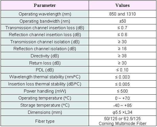 WDM Fiber Coupler 850/1310nm - Multimode or Single Mode, oeMarket com