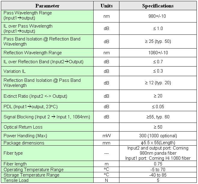 WDM Coupler 980/1550nm 980/1064nm - PM or SM, oeMarket com
